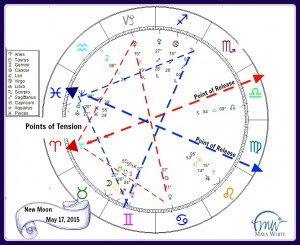 The chart for this New Moon in Taurus has a very clear energetic flow!